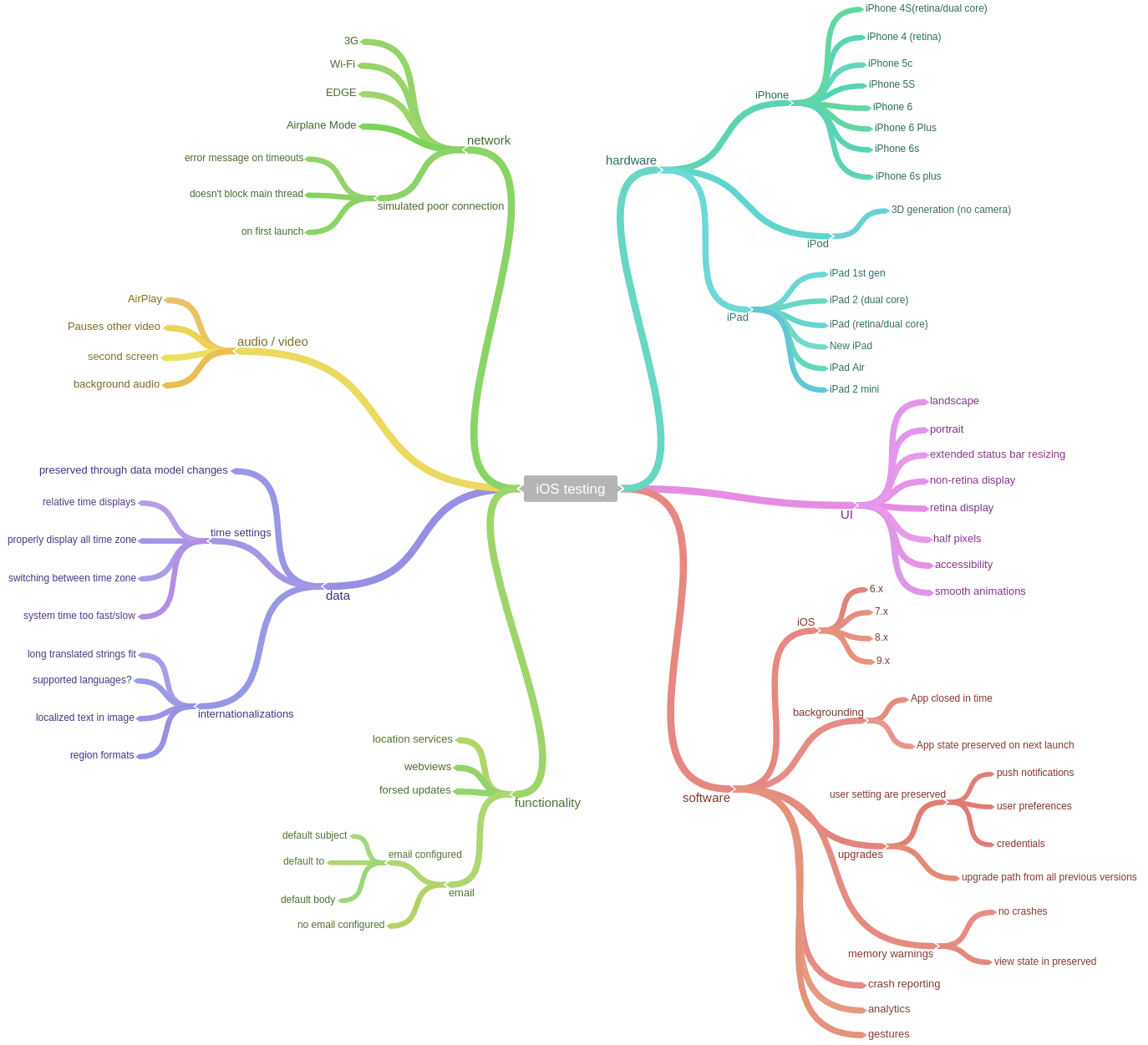 iOS family mind map